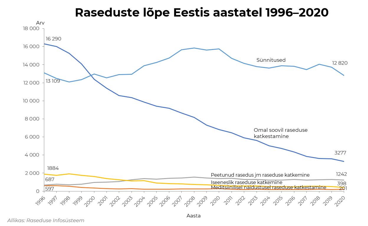 raseduse lõpe 1996-2020